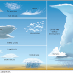 basic-cloud-types
