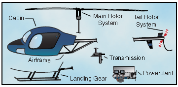 components of a helicopter