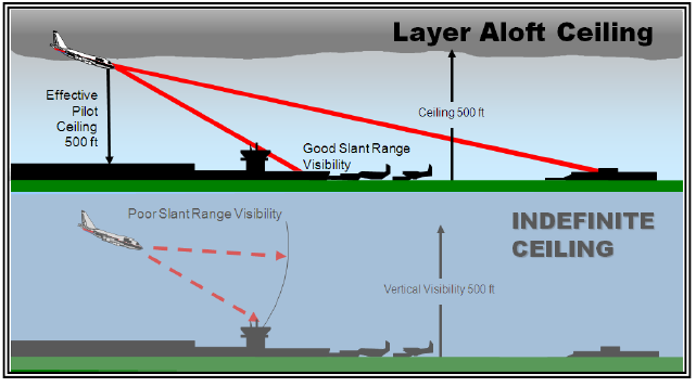 Figure 16-6. Layer Aloft Ceiling Versus Indefinite Ceiling